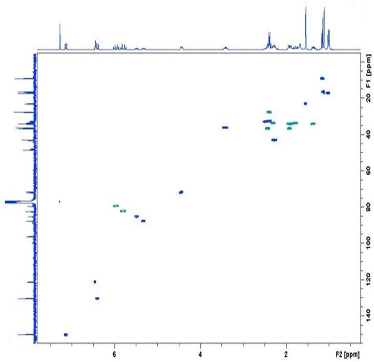 RMN-Spectre 2D HSQC