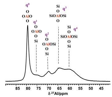 RMN-Spectre aluminosilicates 1