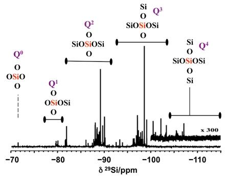 RMN-Spectre aluminosilicates 2