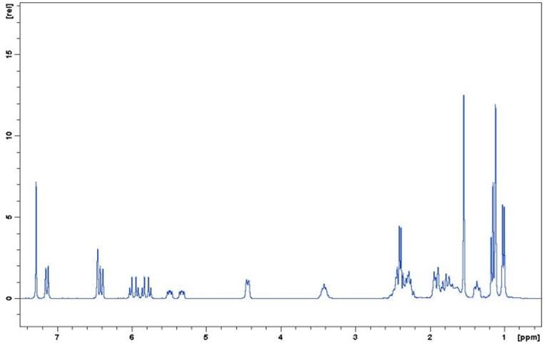 RMN-Spectre proton